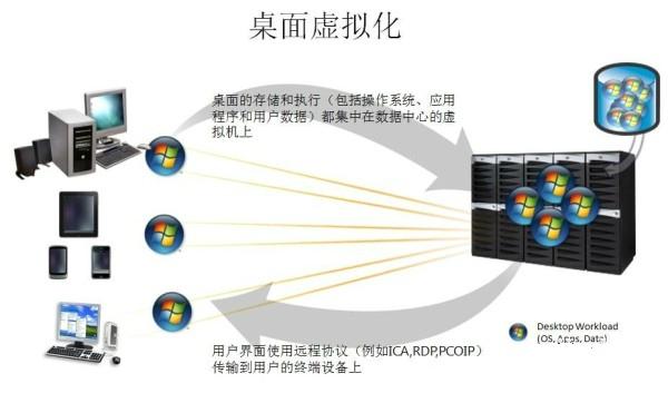 企业部署桌面虚拟化解决的七大问题